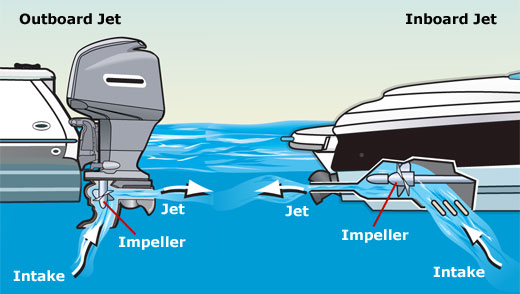 ขอบคุณรูปภาพจาก https://www.mechanicadvisor.com/articles/inboards-vs-outboards-boat-motors